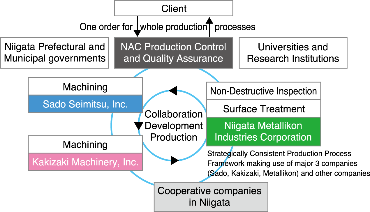 NAC Industry Cluster Configuration