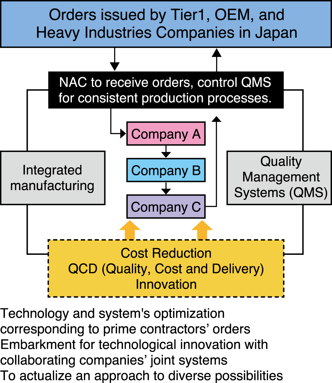 Consistent-Production-Processes (Aerospace Supply Chain Renovation)